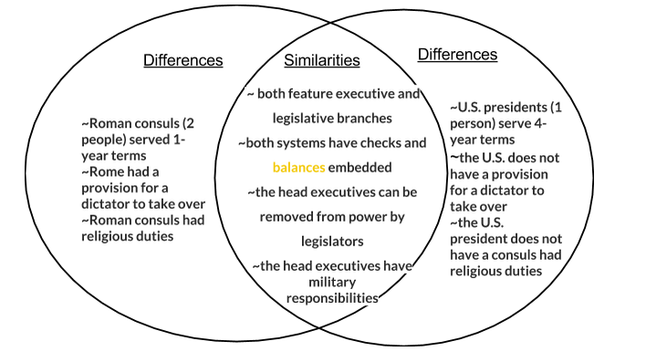 the similarities and differences between the ancient rome republic and the american republic Similarities and differences – classical athensgovernments of ancient rome and the united states differences between the roman republic and us government.